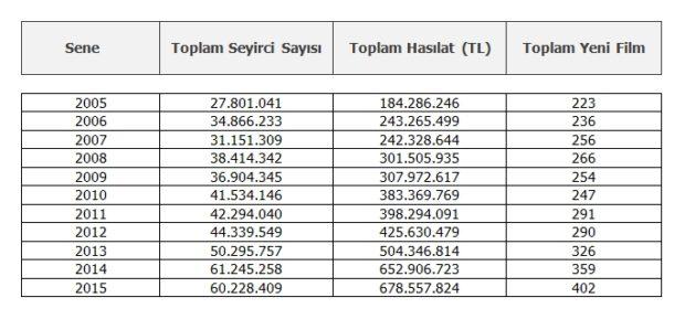 Türk Korku Sineması Pazar Payı Tablo 1