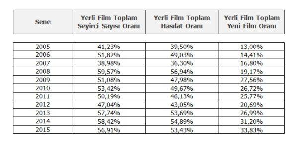 Türk Korku Sineması Pazar Payı Tablo 4
