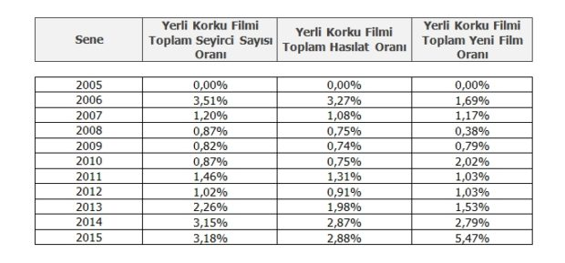 Türk Korku Sineması Pazar Payı Tablo 5